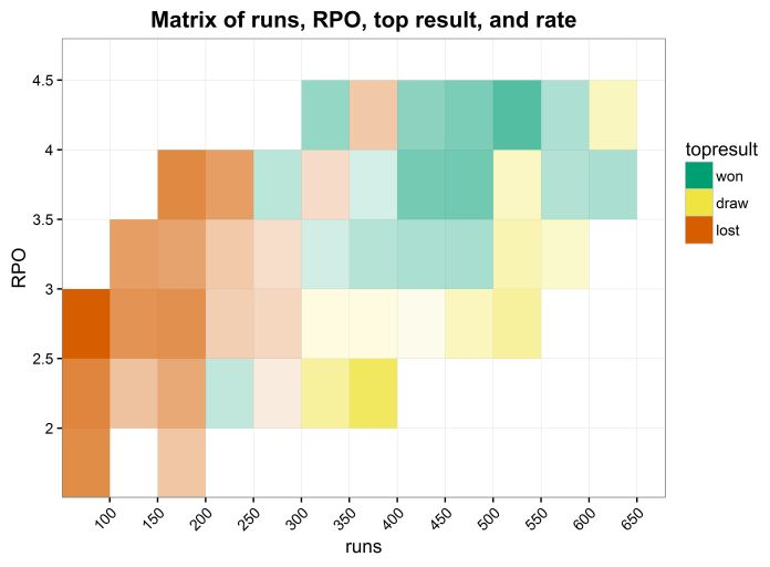 rough matrix of runs, RPO, top result, rate, cropped