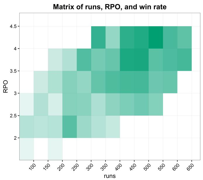 rough matrix of runs, RPO, win rate - five matches or more, cropped