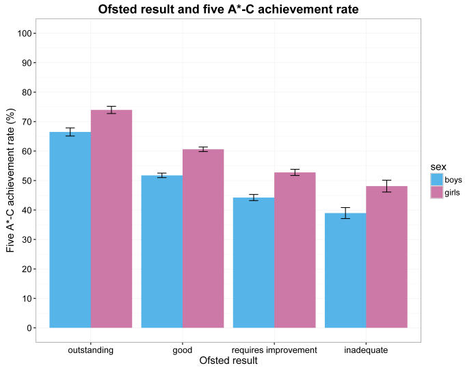 histogram of five A star to C rate and each sex per ofsted rating.png
