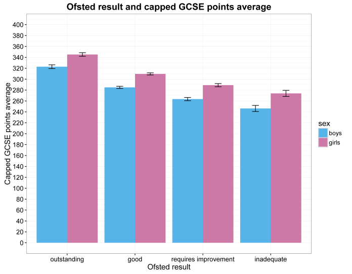 histogram of GCSE capped points score and each sex per ofsted rating.png