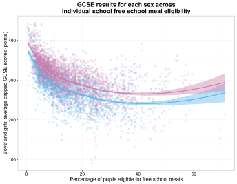 scatterplot of average capped GCSE results for each sex across individual school free school meal eligibility rate (loess se)