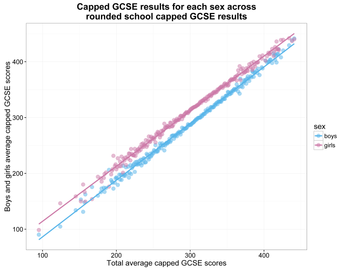 scatterplot of capped GCSE results for each sex across rounded school capped GCSE results.png