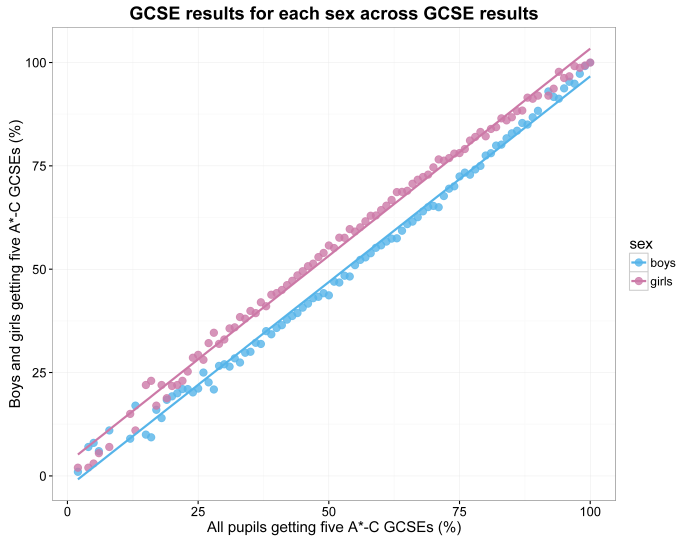 scatterplot of GCSE results for each sex across GCSE results.png