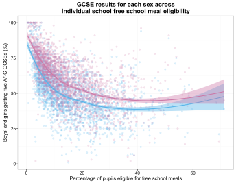 scatterplot of GCSE results for each sex across individual school free school meal eligibility rate (loess se)
