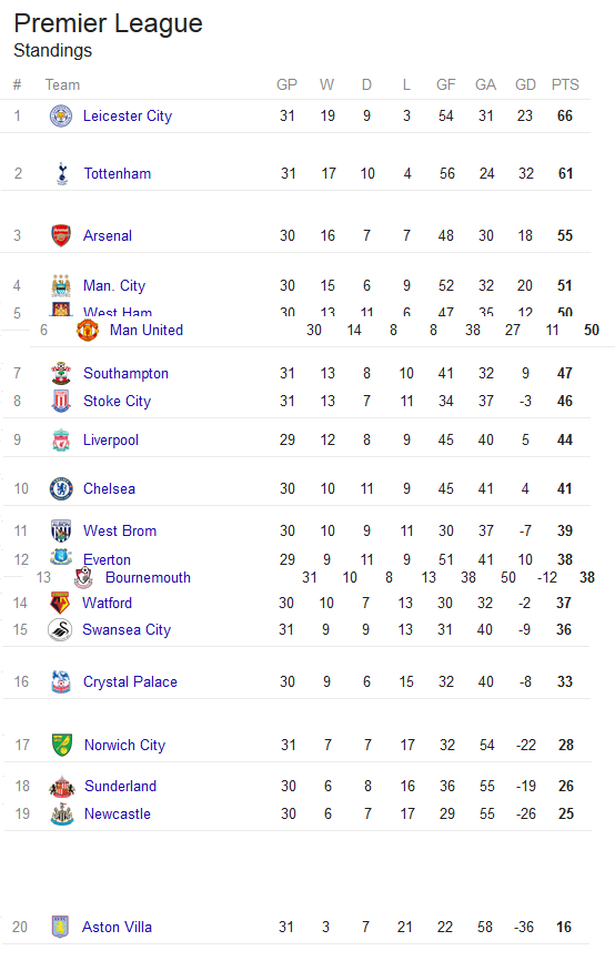current league table dragged about a bit