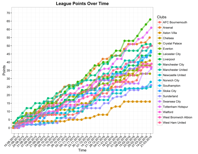 League points over time