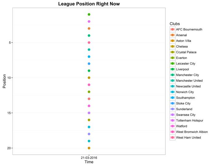 League position right now