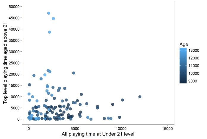 big teams game time graph