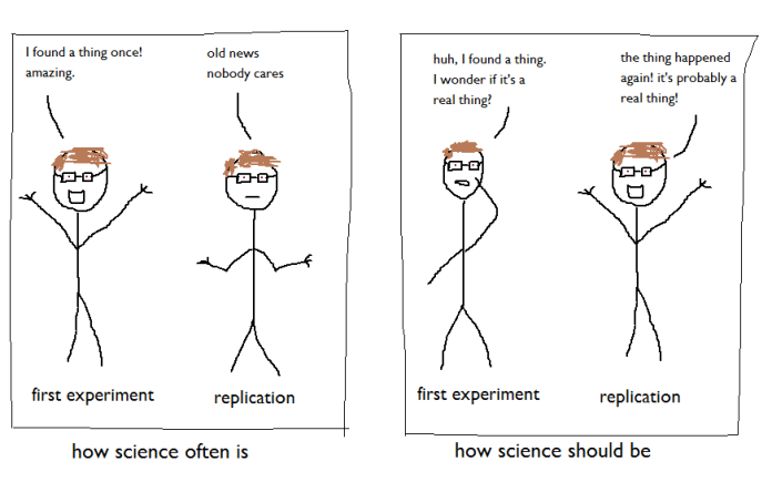first experiment and replication blog picture