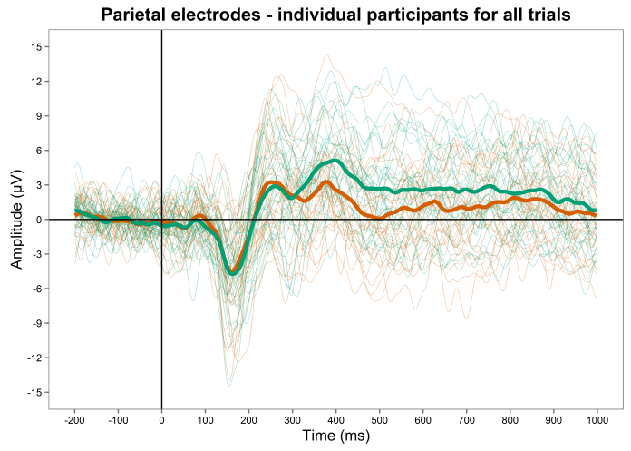 Parietal electrodes, all participants at once, all data (size 0.3, alpha 0.3) (lighter)