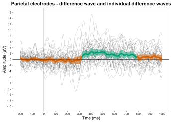 Parietal electrodes, diffwave and individual diffwaves plus CIs
