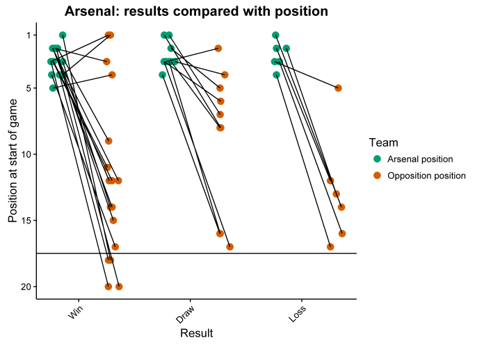 Arsenal position plot.png