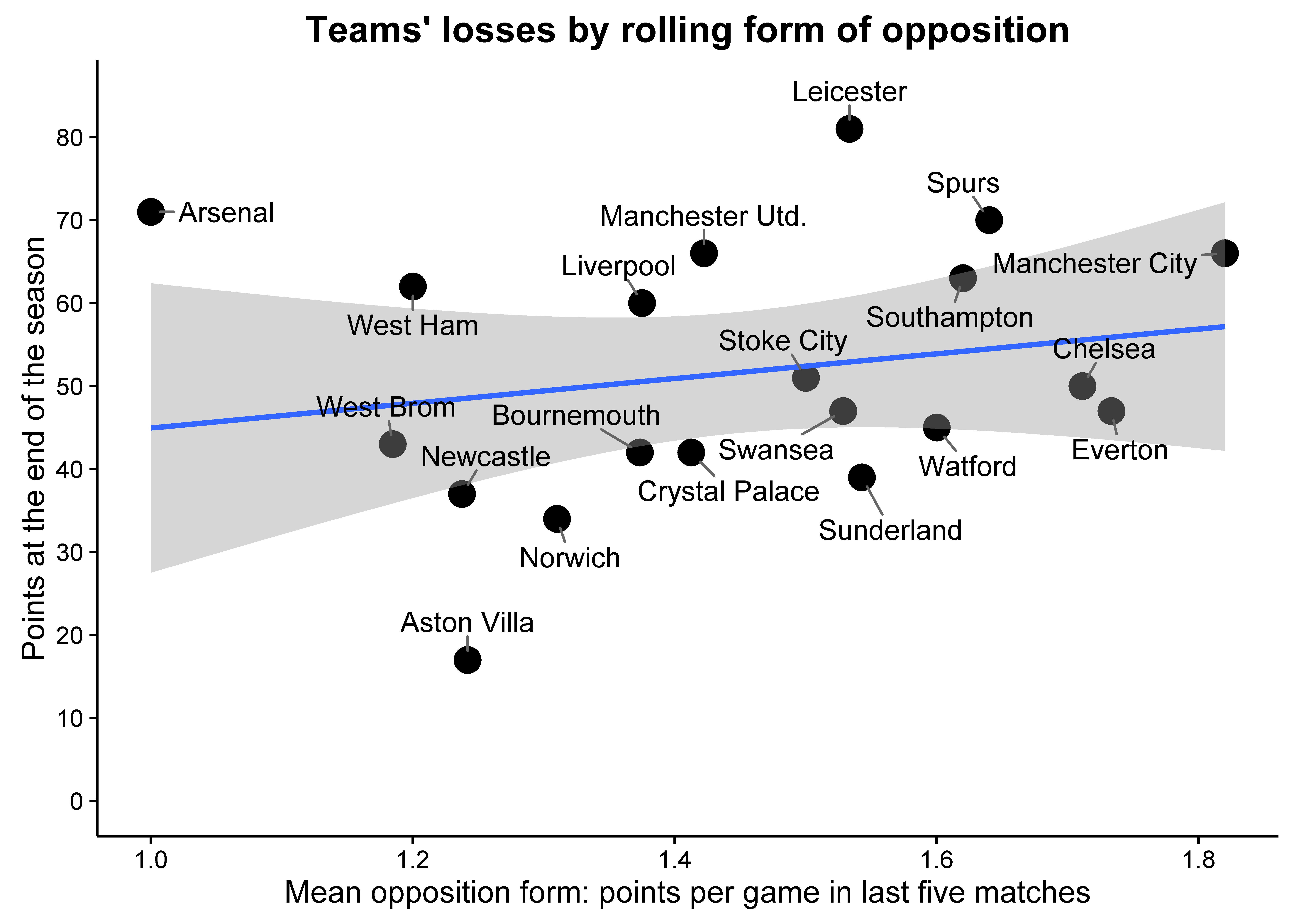 form plot for losses plus lm.png