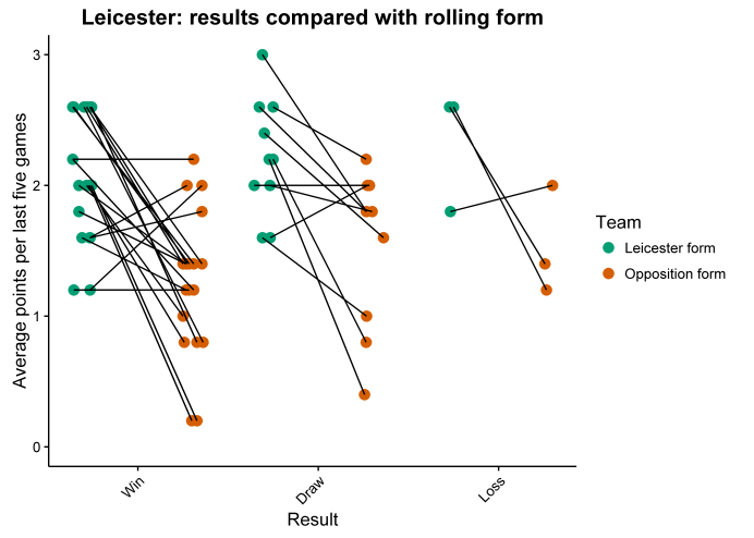 Leicester form plot fixed axis