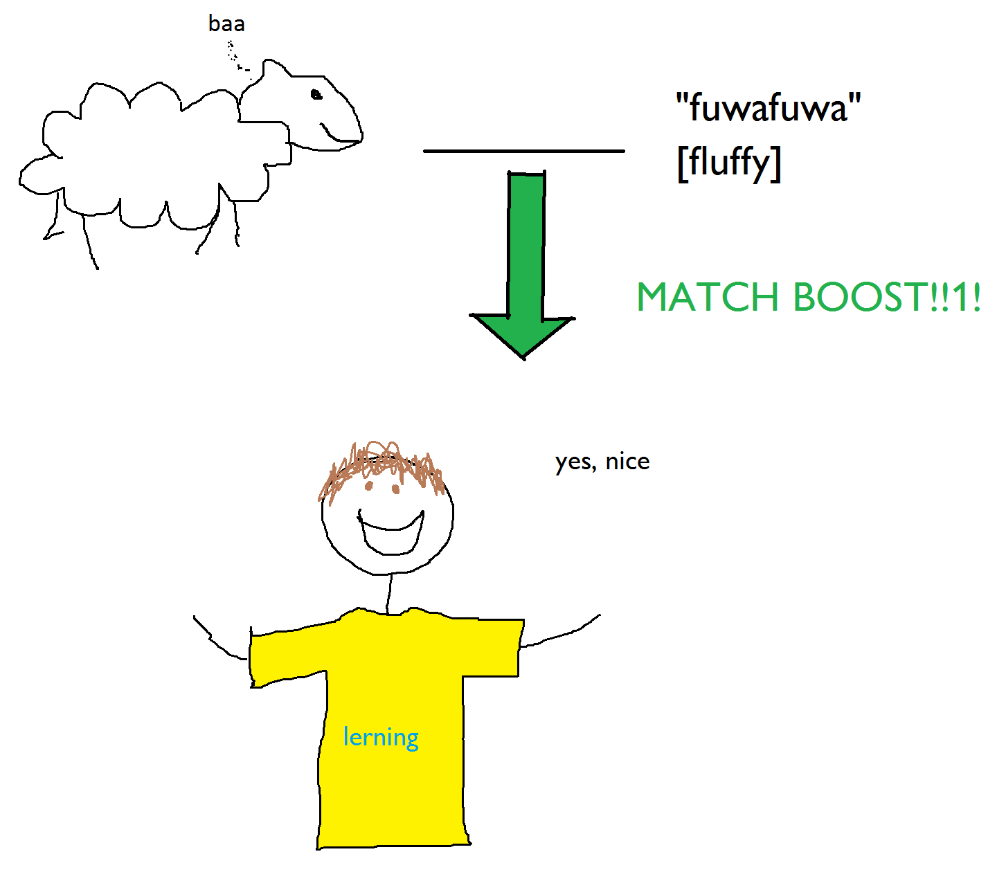 match boost lerning