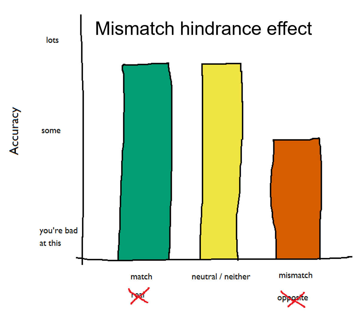 mismatch hindrance.png