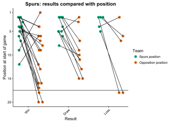 Spurs position plot