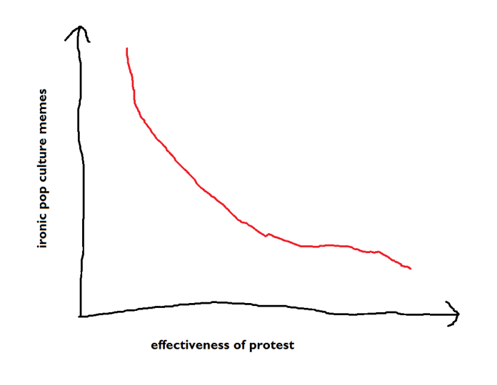 effectiveness of protest vs ironic pop culture memes