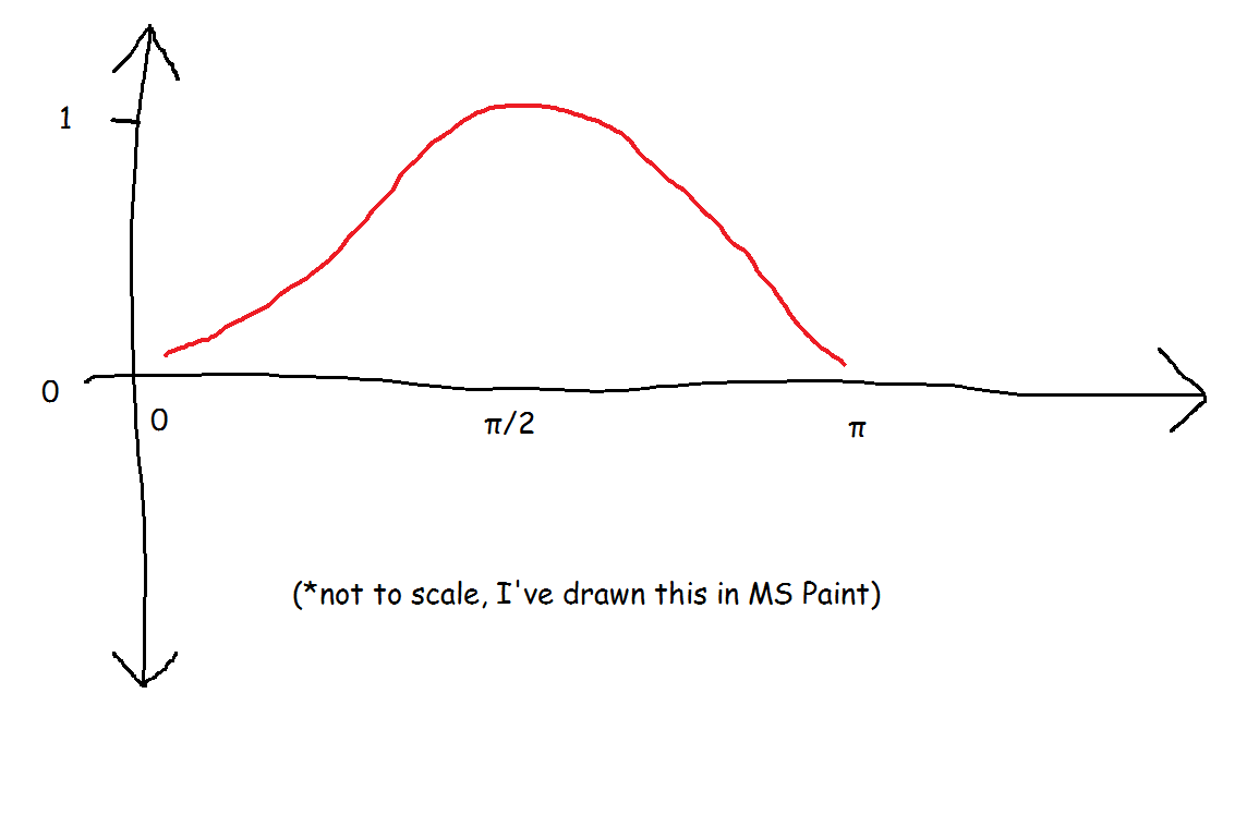 10 sine wave explanation