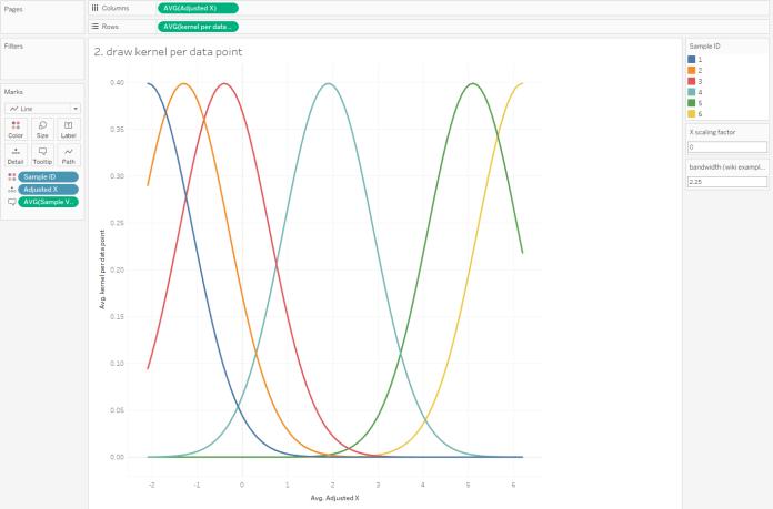 kernel per data point