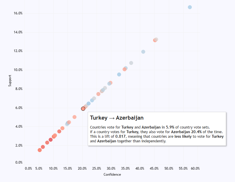 1 turkey to azerbaijan