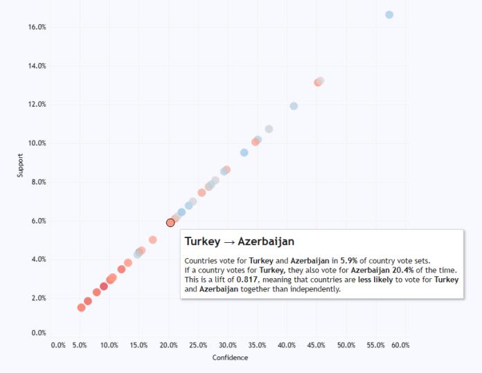 1 turkey to azerbaijan
