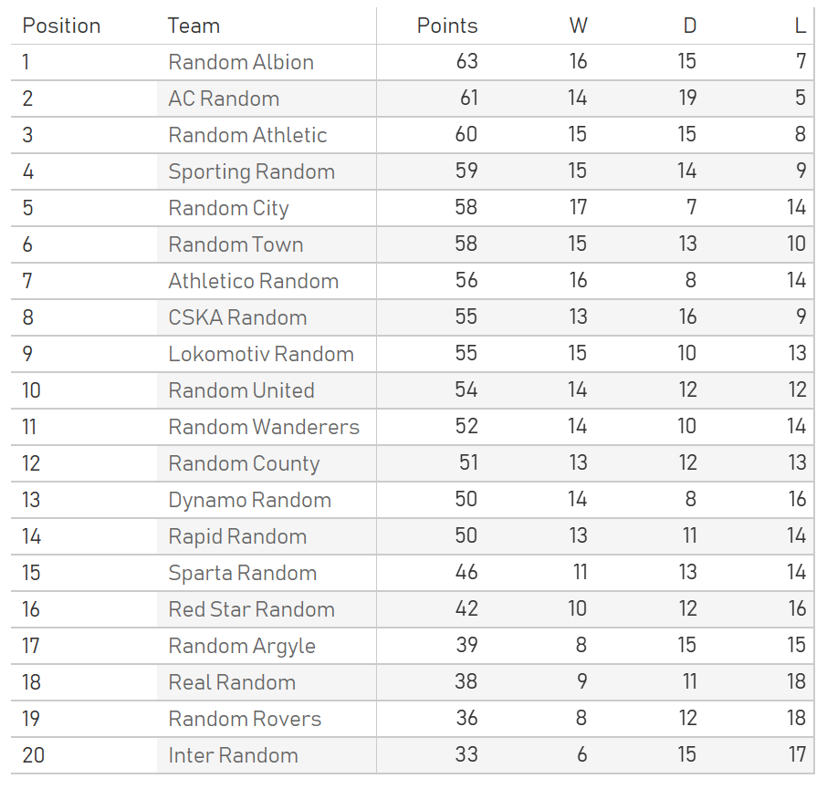 equal simulation league table 1
