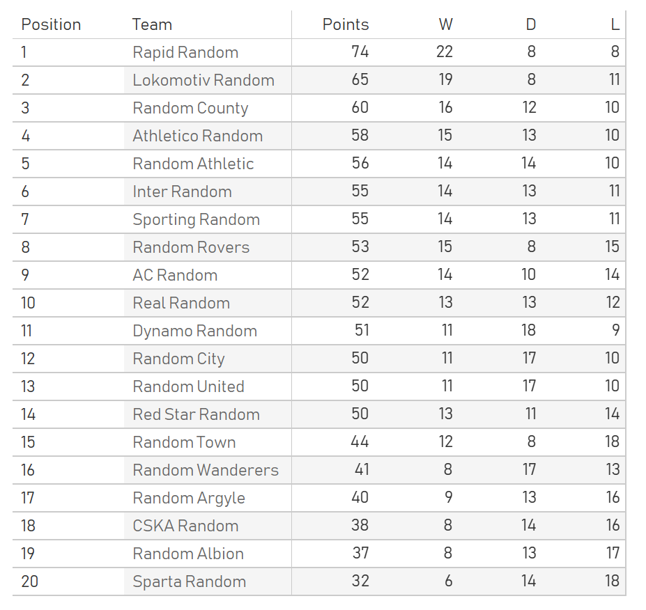 equal simulation league table 2